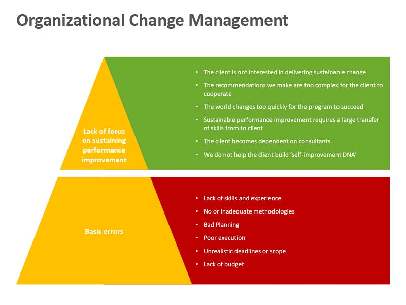 Organizational Change Management - PowerPoint Slide