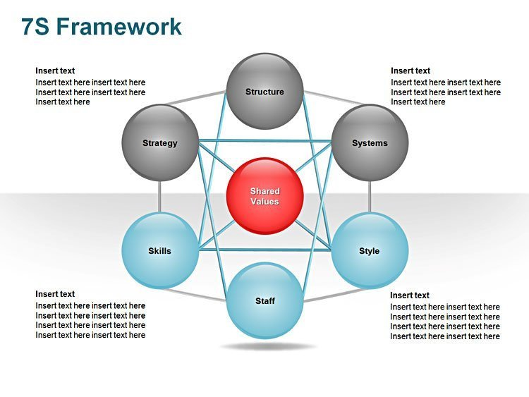 McKinsey 7S Model Editable PPT