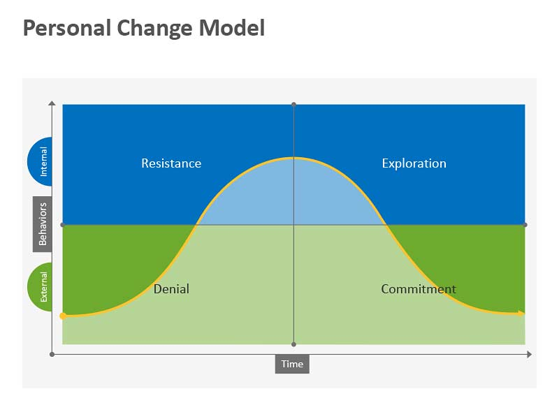 Personal Change Model - Editable PowerPoint Presentation