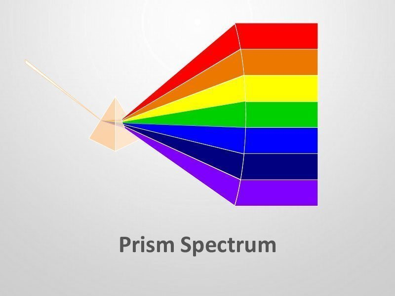 Prism Spectrum Diagram - PPT Presentation