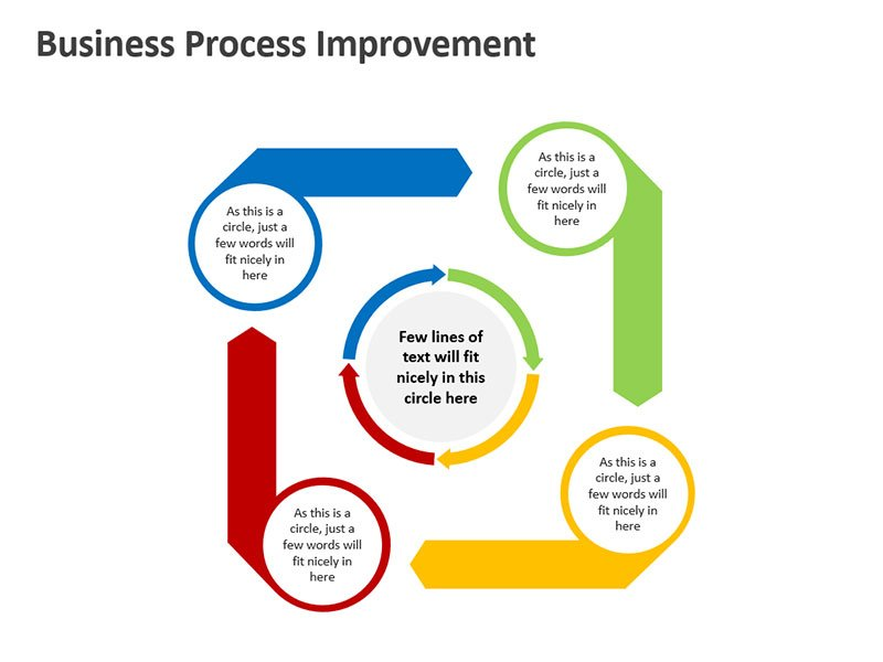 Strategic Marketing Process - Editable PPT Slide