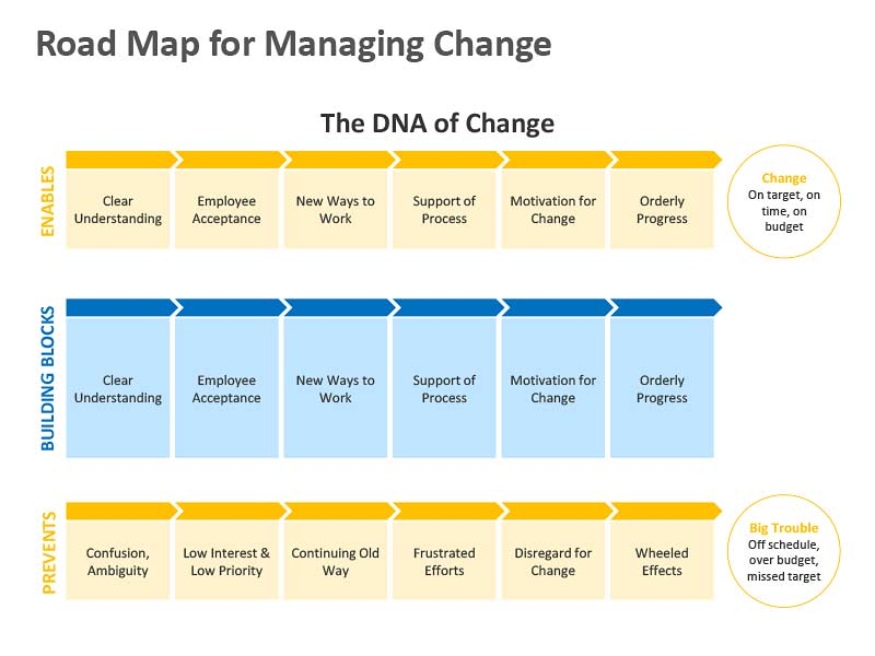 Road Map for Managing Change - PowerPoint Slide