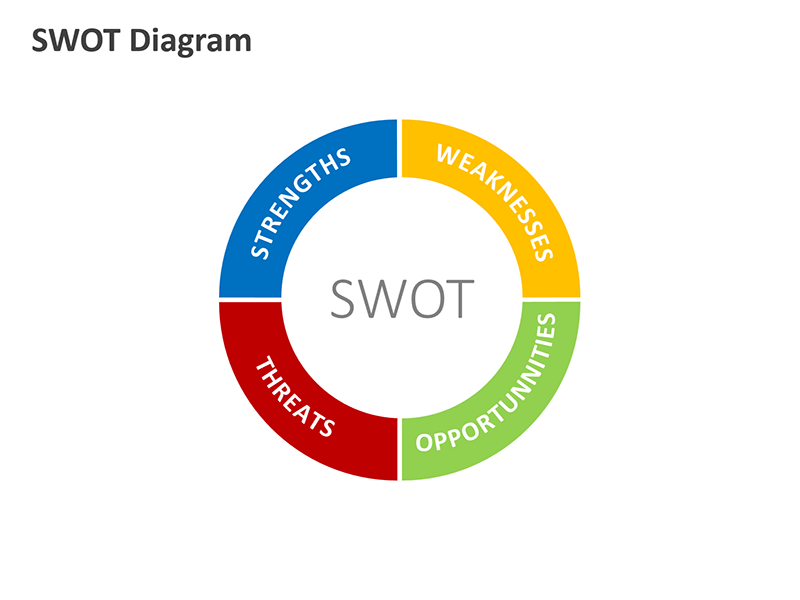 SWOT Analysis Diagram - PowerPoint Presentation