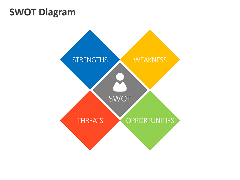 SWOT Analysis Diagram - PowerPoint Slide