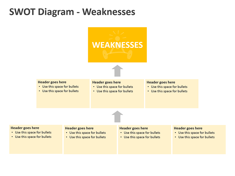 PPT Slide SWOT Diagrams - Weaknesses