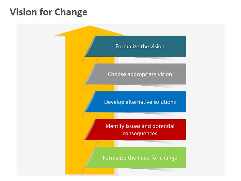 Vision for Change - Editable PowerPoint Slide