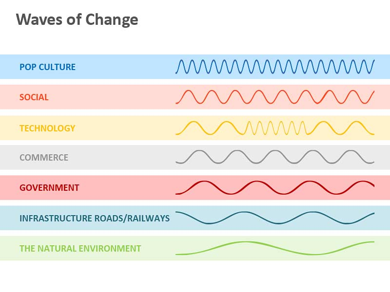 Waves of Change - PowerPoint Slide