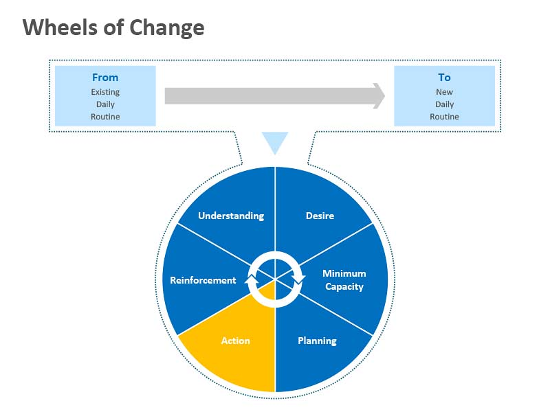 Wheels of Change - Editable PowerPoint Presentation