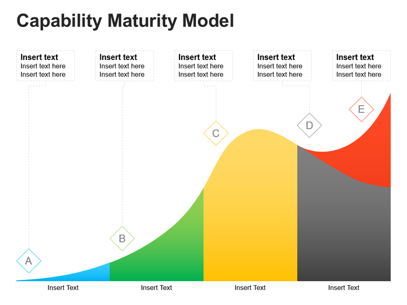 Capability Maturity Model - Editable PowerPoint Slides