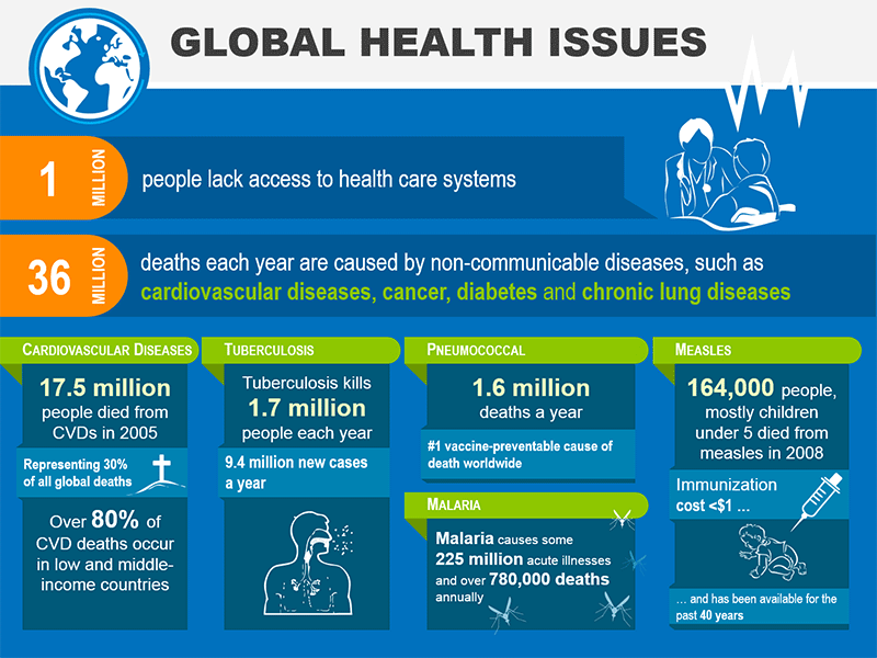 Global Health Issues - PowerPoint Template