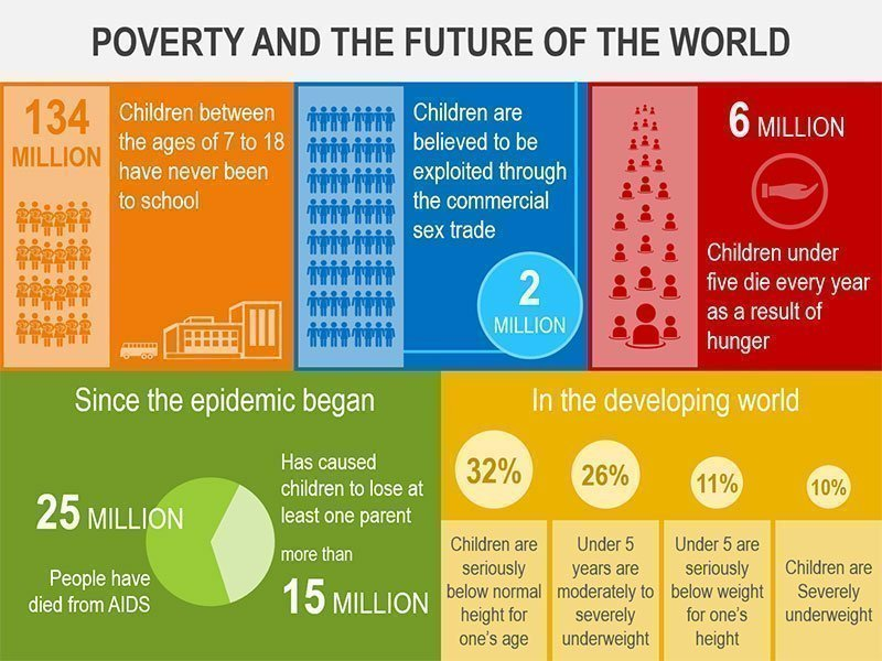 Poverty and the Future of the World - PowerPoint Template