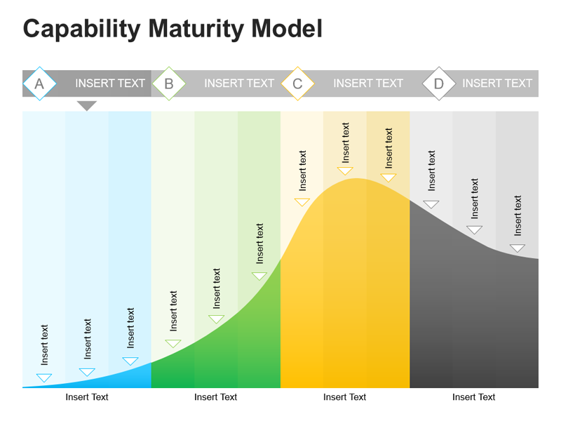 Wave Diagram for Maturity Model PPT Presentation