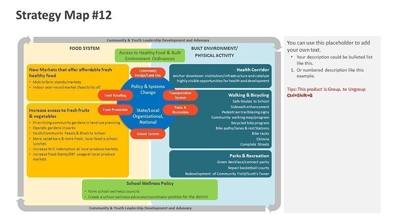 Financial Strategy Map Diagram PPT