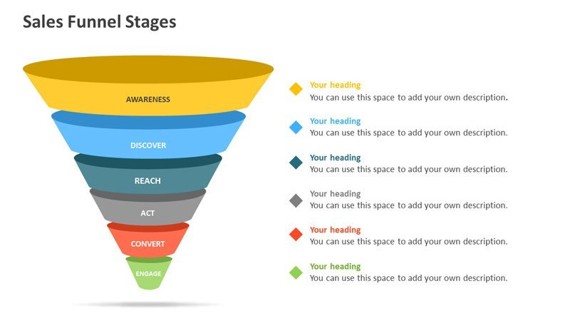 Sales Funnel Stages - PowerPoint Presentation