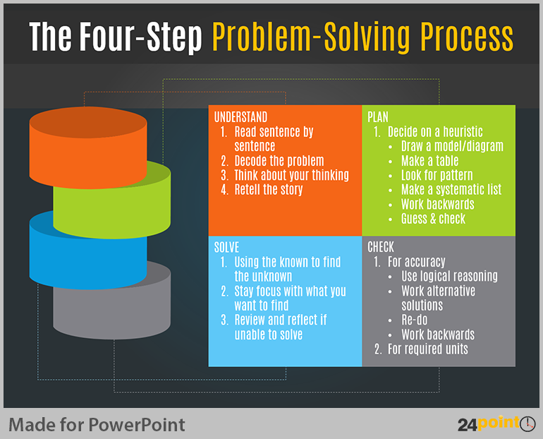 The Four-Step Problem-Solving Process