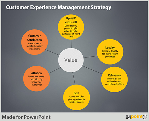 Customer Experience Management Approach