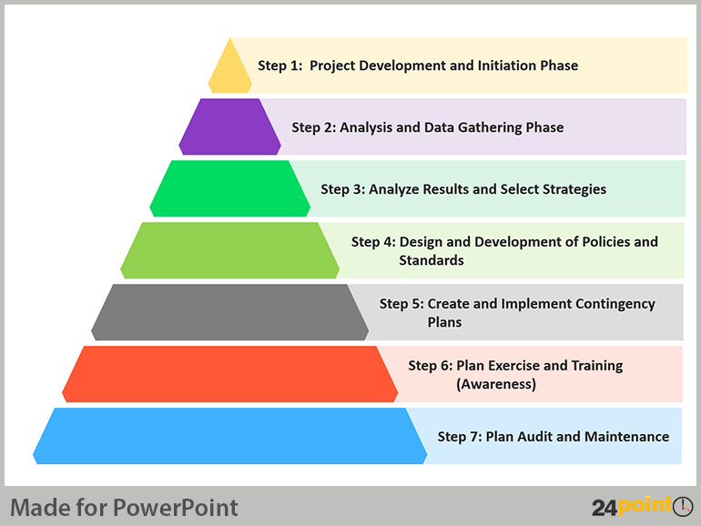 BCP Analysis Process – PPT Graphic