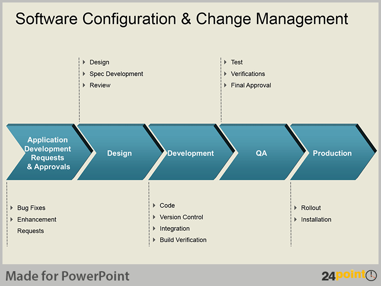 Software Configuration & Change Management Process Charts for PPT : 3D Arrows to Illustrate Processes Step by Step